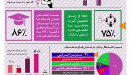 اینفوگرافیک: وضعیت شغلی زنان در کشور ایران